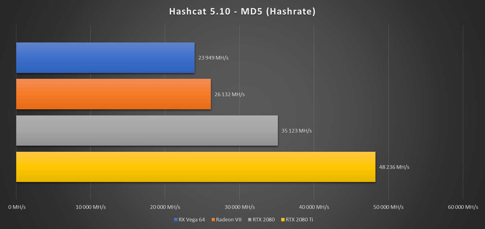 Test | Radeon VII, RX Vega 64, GeForce RTX 2080 (Ti