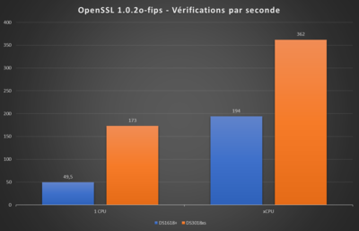 Synology DS1618+ DS3018xs Benchmark OpenSSL