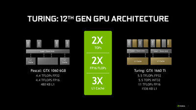 GeForce GTX 1660 Ti Turing