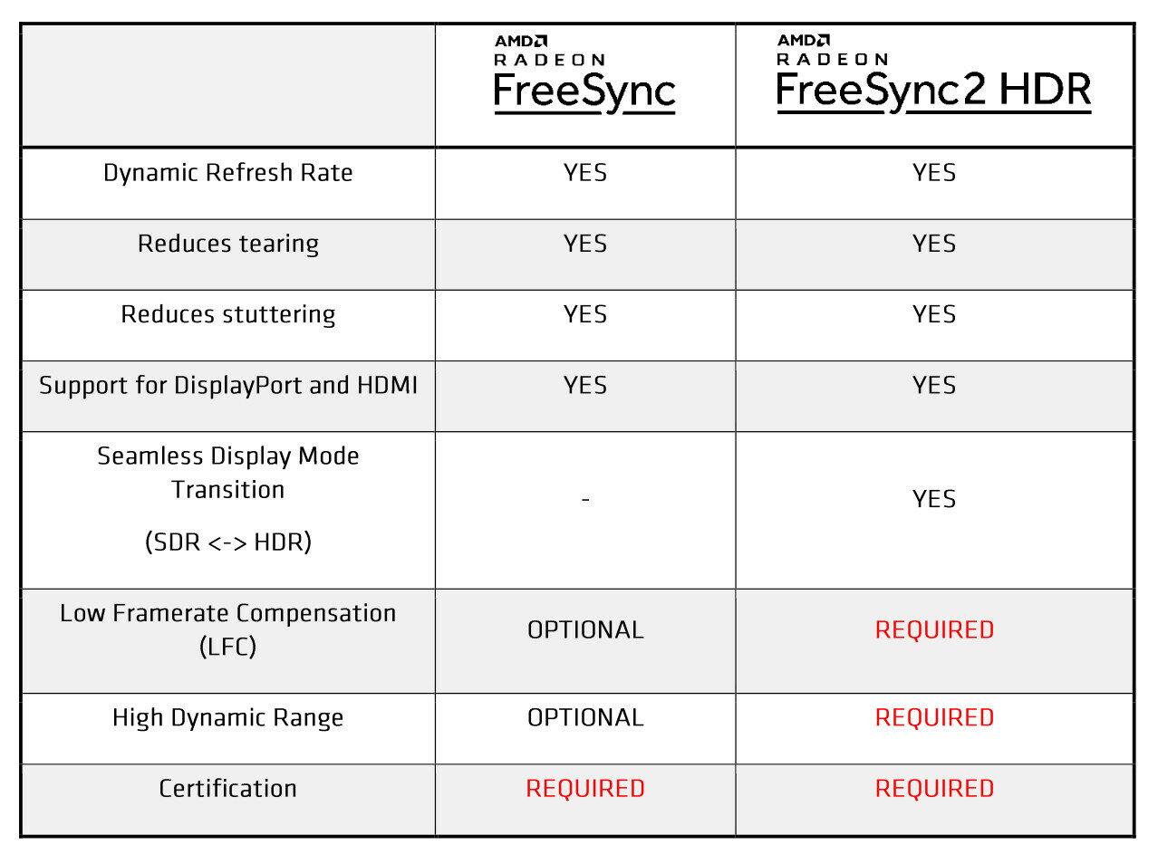 AMD FreeSync 2 HDR