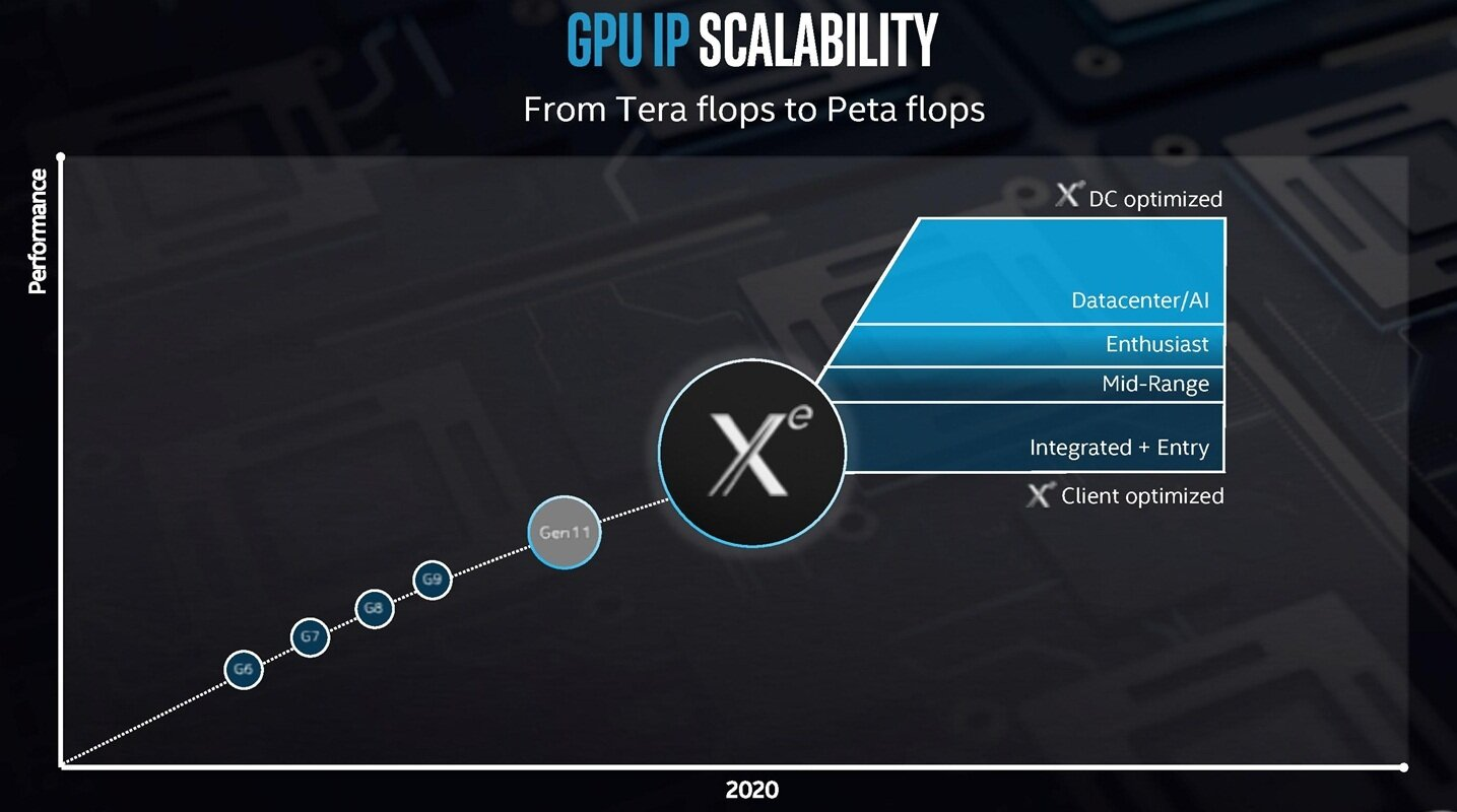 Intel GPU Roadmap Xe