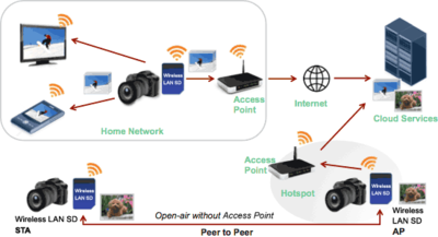 Carte SD Wireless LAN