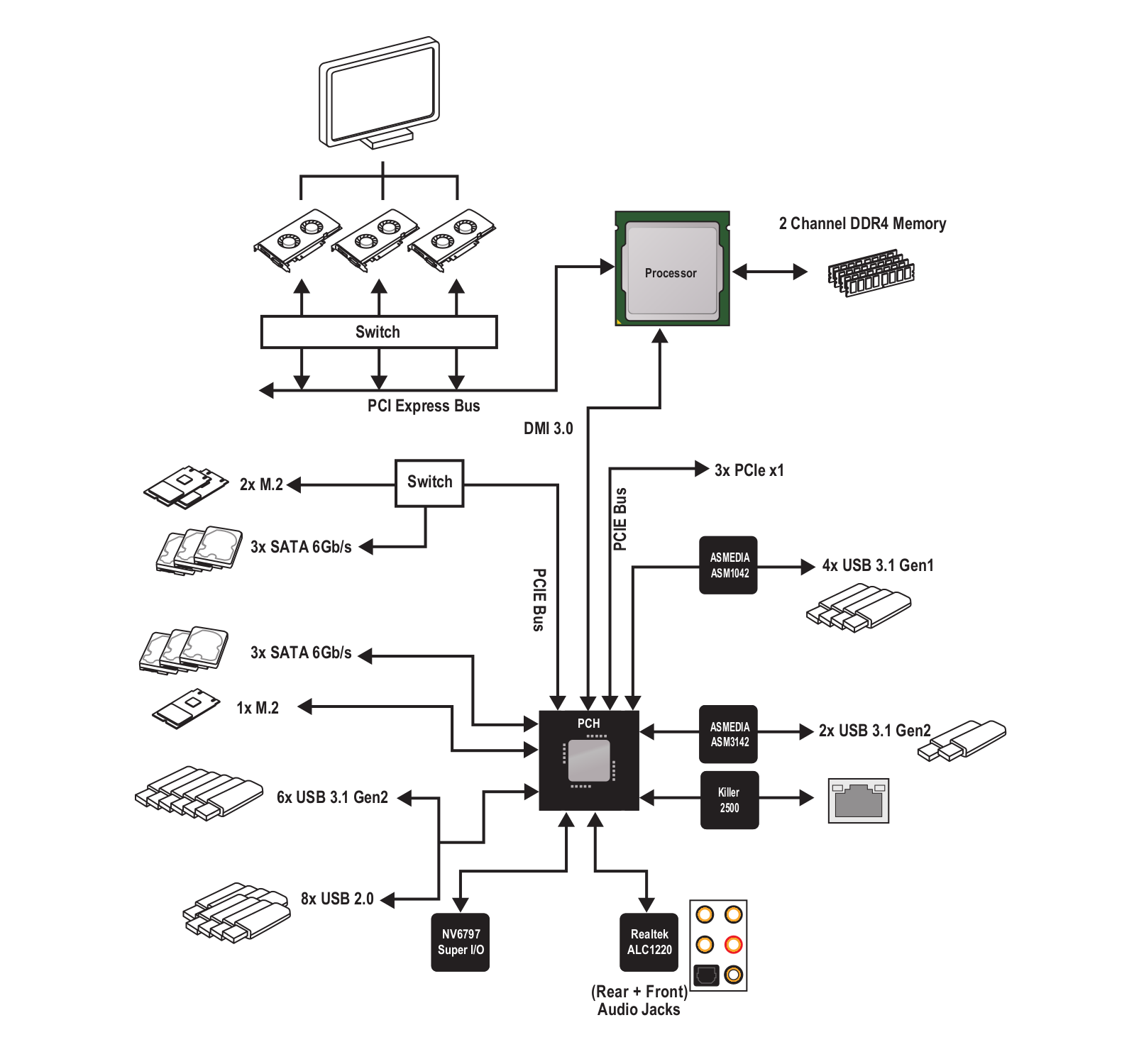 MSI MEG Z390 ACE Diagram