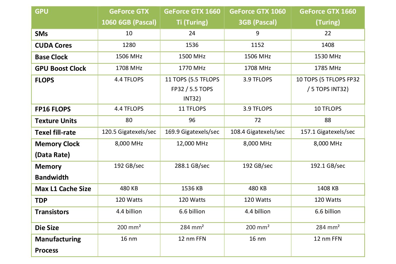 GeForce GTX 1660 Specs