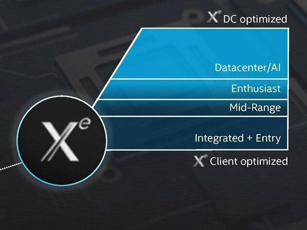 GPU Xe en 7 nm : Intel va lever le voile sur Ponte Vecchio et son projet Aurora