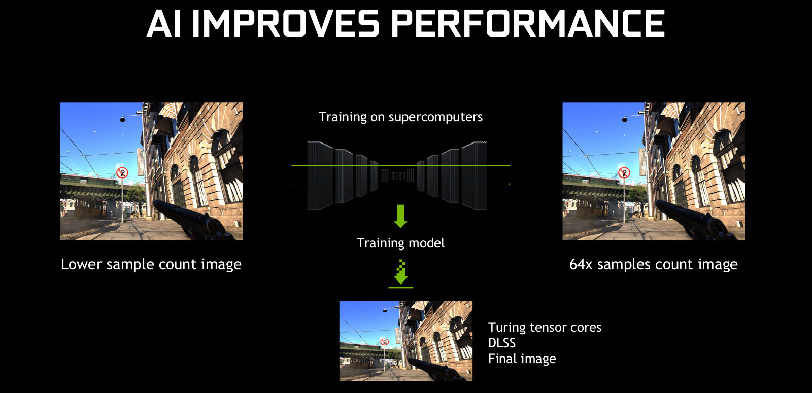 Deep Learning Super Sampling (DLSS) de NVIDIA : il reste encore du travail