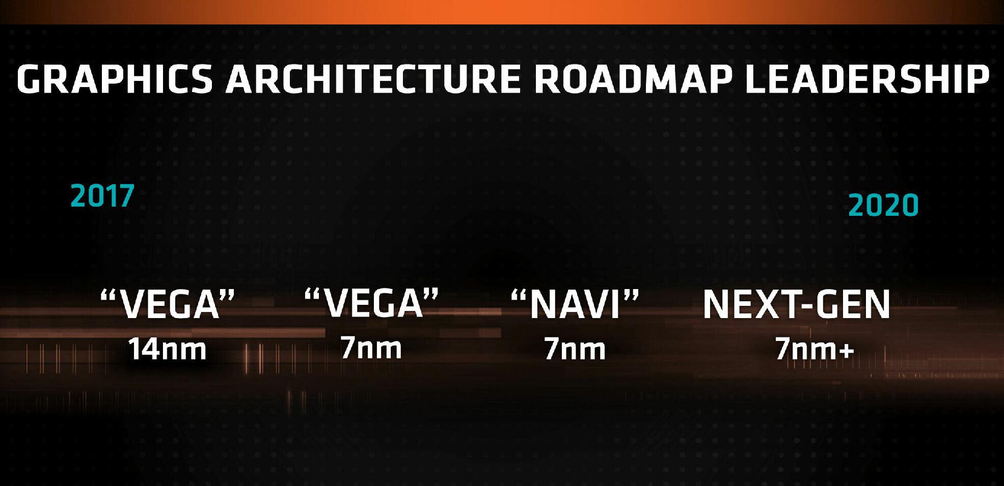 Les GPU Navi d'AMD seraient bien annoncés dès cet été