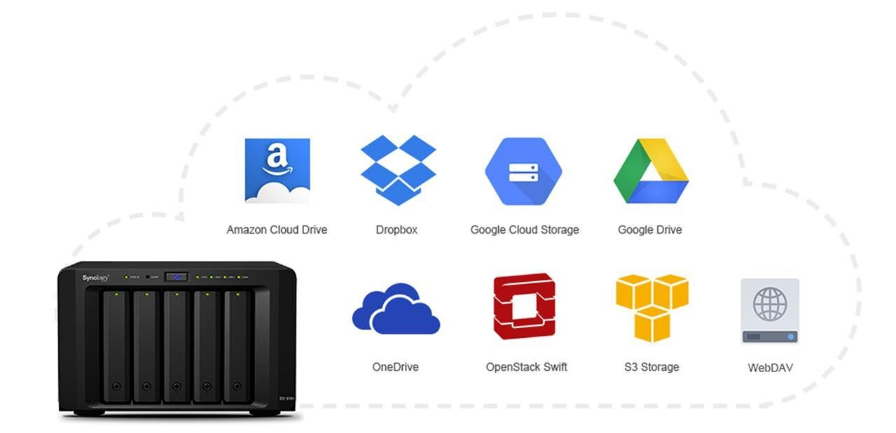 Synology Cloud Sync : OpenStack Swift, les offres pro de Dropbox et Google disponibles